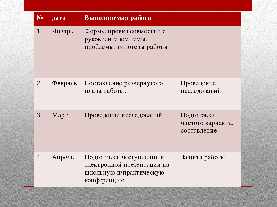 № дата Выполняемая работа 1 Январь Формулировка совместно с руководителем тем...