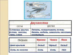 Двухвостка Туловище, крылья, голова, хвосты, лапы, глаза Летать, поворачиват