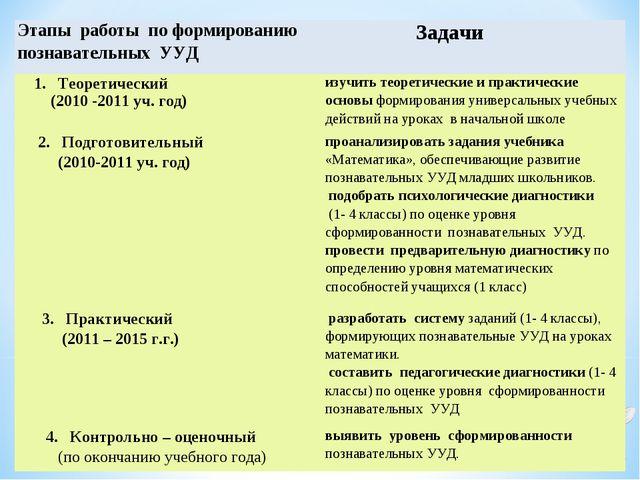 Этапы работы по формированию познавательных УУД Задачи 1. Теоретический (201...