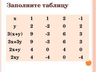 Заполните таблицу x 1 1 2 -1 y 2 -2 0 2 3(x+y) 9 -3 6 3 3x+3y 9 -3 6 3 2x+y