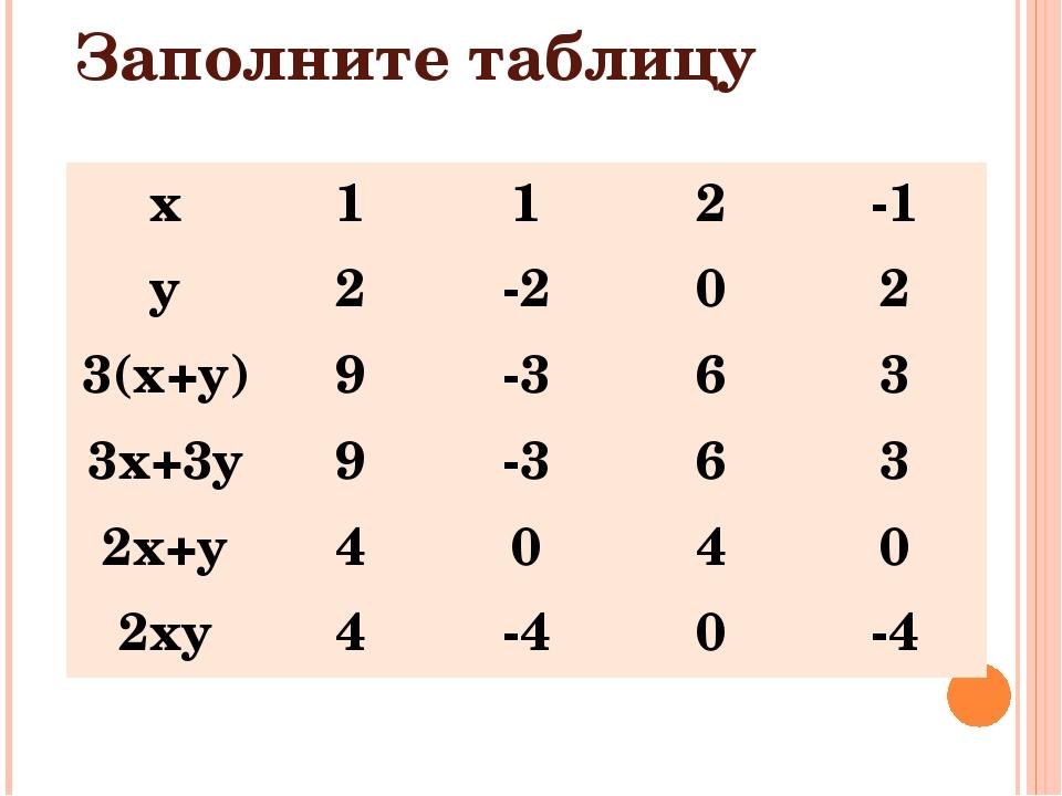 Заполните таблицу x 1 1 2 -1 y 2 -2 0 2 3(x+y) 9 -3 6 3 3x+3y 9 -3 6 3 2x+y...