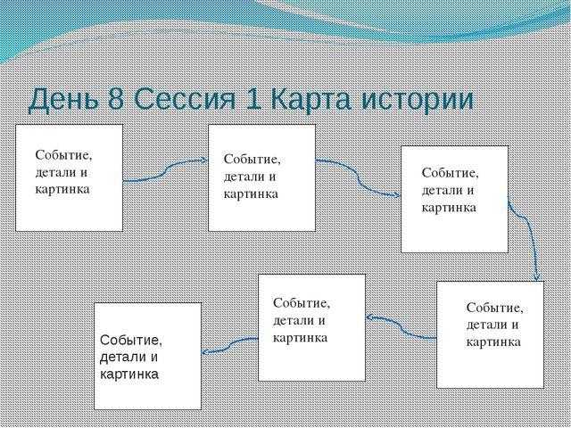 День 8 Сессия 1 Карта истории Событие, детали и картинка Событие, детали и ка...