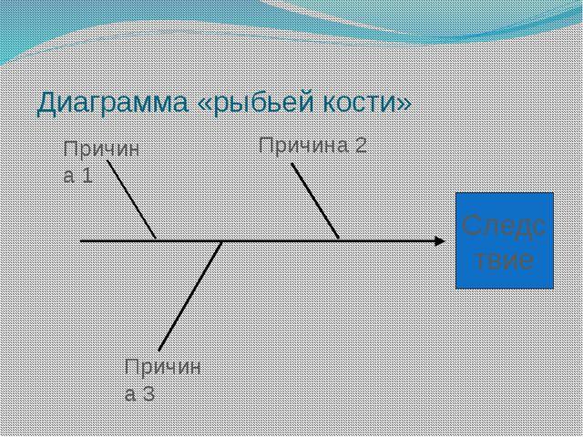 Диаграмма «рыбьей кости» Следс твие Причина 3 Причина 1 Причина 2