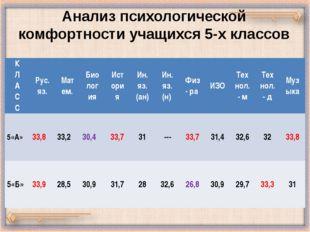 Анализ психологической комфортности учащихся 5-х классов К Л А С С Рус. яз. М