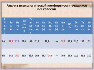 Анализ психологической комфортности учащихся 6-х классов К Л А С С Рус. яз. М