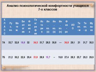 Анализ психологической комфортности учащихся 7-х классов К Л А С С Рус. яз. М