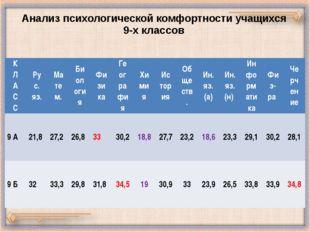Анализ психологической комфортности учащихся 9-х классов К Л А С С Рус. яз. М