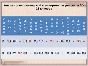 Анализ психологической комфортности учащихся 10-11 классов К Л А С С Рус. яз.