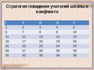 Стратегия поведения учителей школы в конфликте I II III IV V 1 2 3 4 5 6 7 8