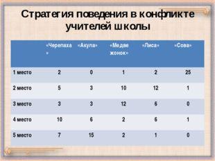 Стратегия поведения в конфликте учителей школы «Черепаха» «Акула» «Медвежонок