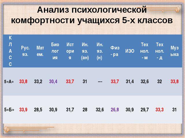 Анализ психологической комфортности учащихся 5-х классов К Л А С С Рус. яз. М...