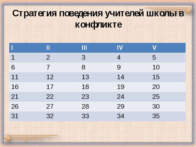 Стратегия поведения учителей школы в конфликте I II III IV V 1 2 3 4 5 6 7 8...