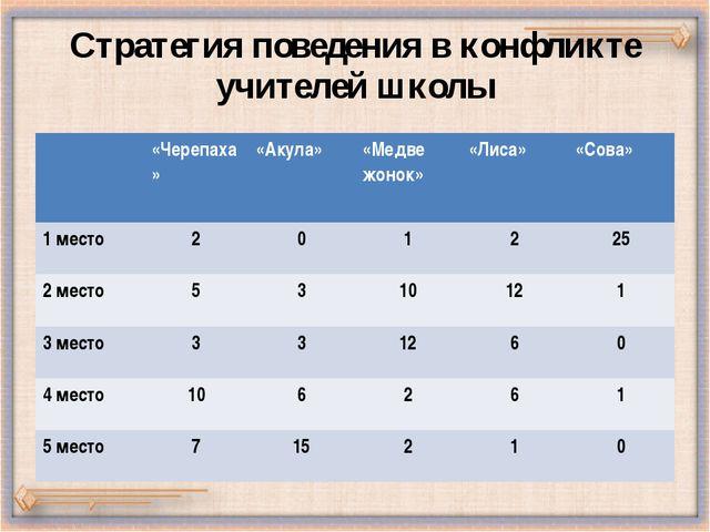 Стратегия поведения в конфликте учителей школы «Черепаха» «Акула» «Медвежонок...