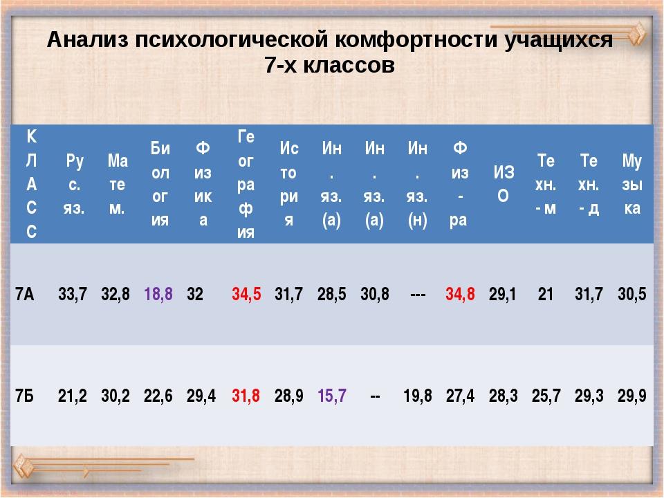 Анализ психологической комфортности учащихся 7-х классов К Л А С С Рус. яз. М...
