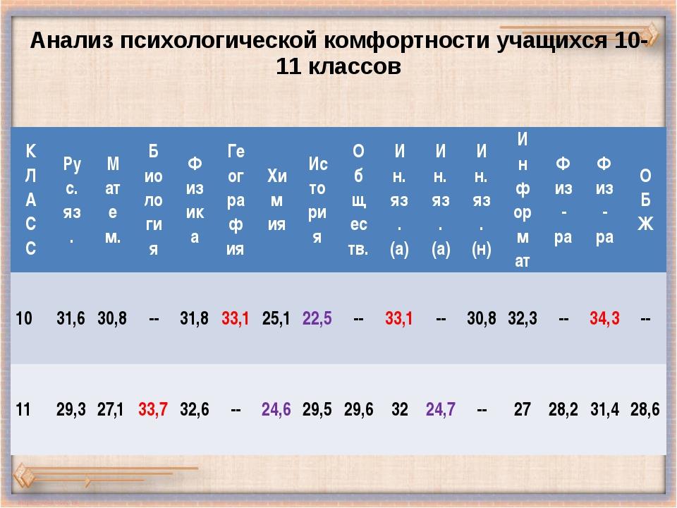 Анализ психологической комфортности учащихся 10-11 классов К Л А С С Рус. яз....
