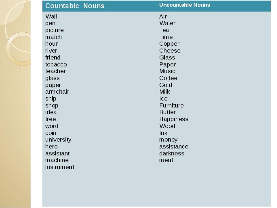 Countable Nouns Uncountable Nouns Wall pen picture match hour river friend t...