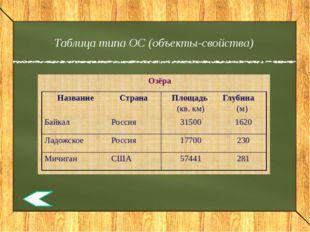 Пример алгебраического способа В столовую привезли карпов, сазанов, судаков и