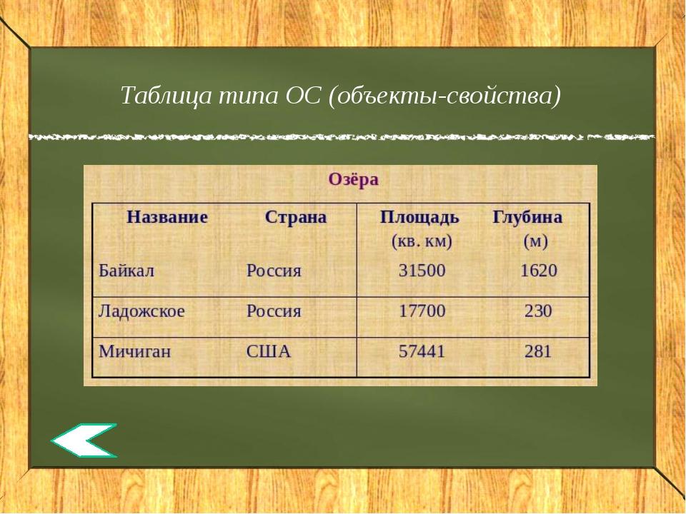 Пример алгебраического способа В столовую привезли карпов, сазанов, судаков и...