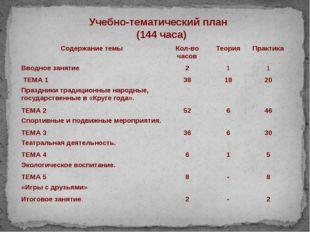Учебно-тематический план (144 часа) Содержание темы Кол-во часов Теория Прак