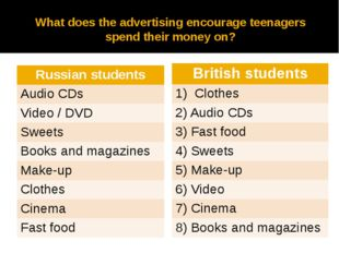 What does the advertising encourage teenagers spend their money on? Russianst