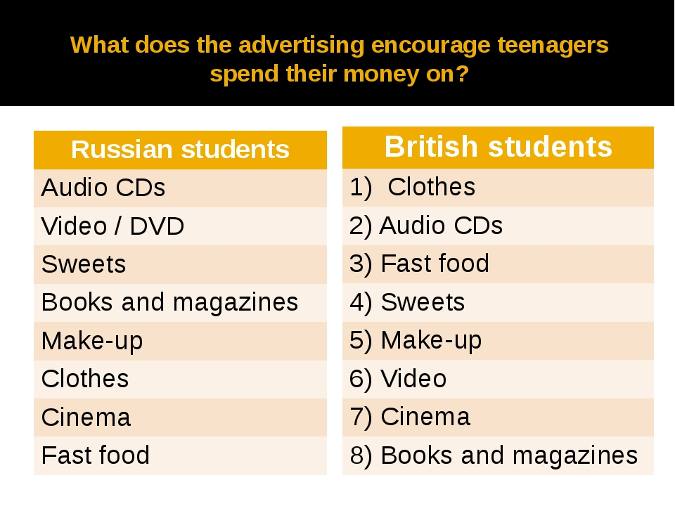 What does the advertising encourage teenagers spend their money on? Russianst...