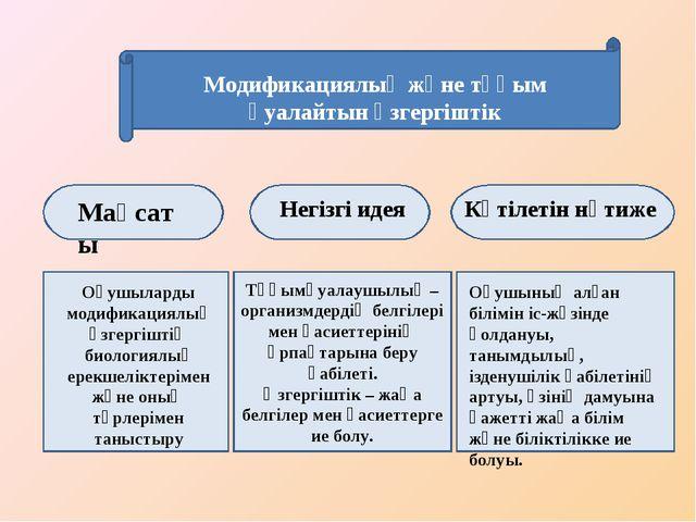Модификациялық және тұқым қуалайтын өзгергіштік Тұқымқуалаушылық – организмде...