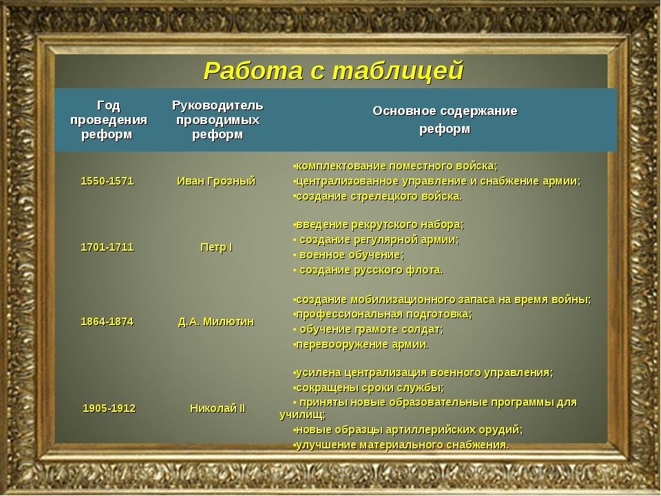 Работа с таблицей Год проведения реформ Руководитель проводимых реформОснов...