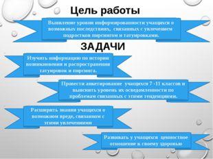 Цель работы ЗАДАЧИ Изучить информацию по истории возникновения и распростране