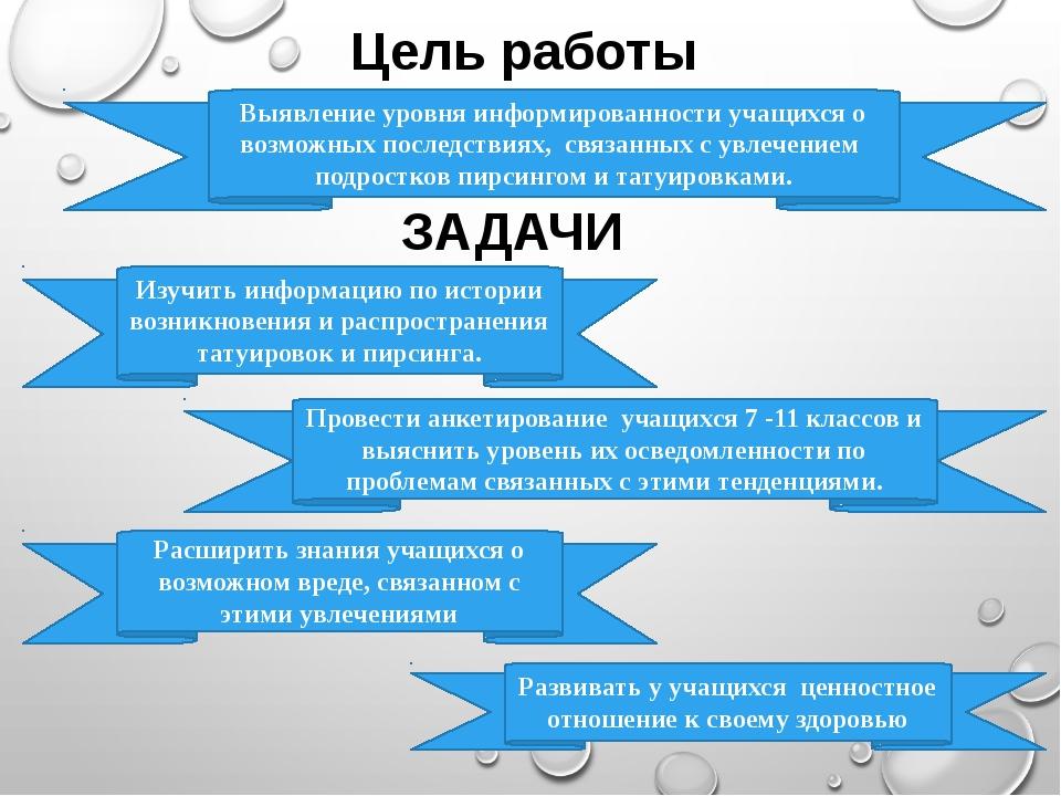 Цель работы ЗАДАЧИ Изучить информацию по истории возникновения и распростране...