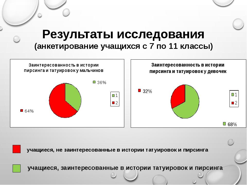 Результаты исследования (анкетирование учащихся с 7 по 11 классы) учащиеся, н...
