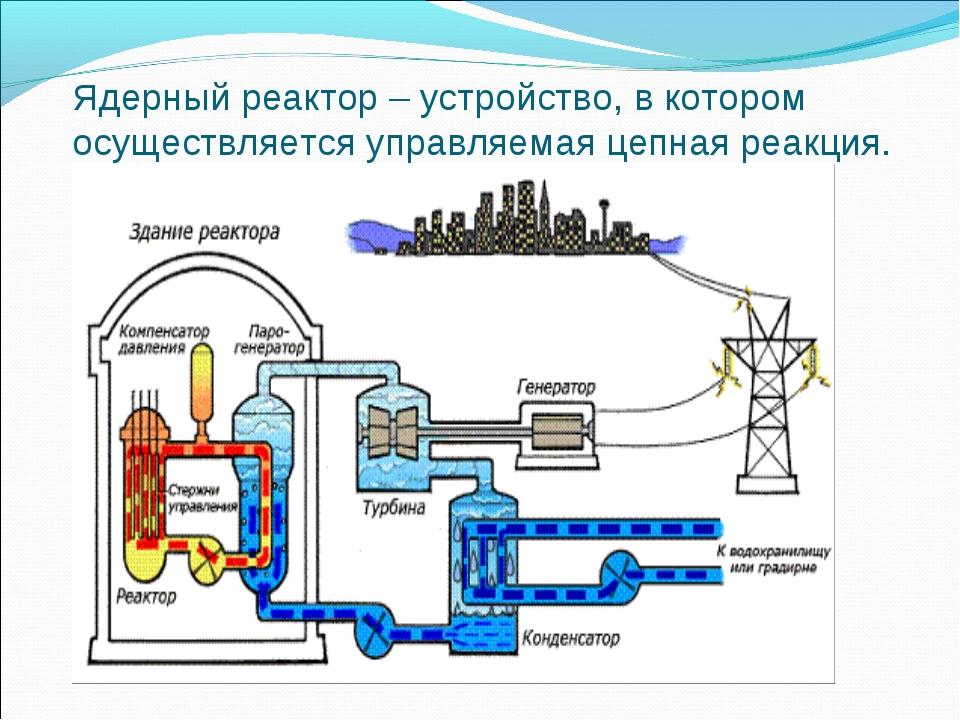 Ядерный реактор – устройство, в котором осуществляется управляемая цепная реа...