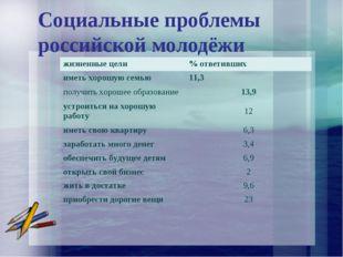 Социальные проблемы российской молодёжи жизненные цели% ответивших иметь хор