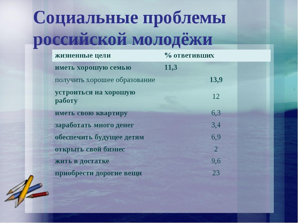 Социальные проблемы российской молодёжи жизненные цели% ответивших иметь хор...