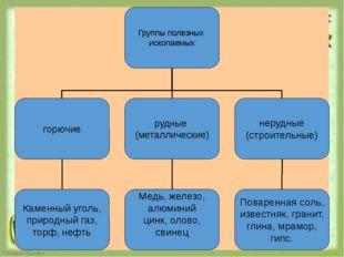 Группы полезных ископаемых горючие нерудные (строительные) рудные (металличе