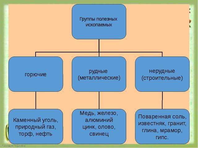 Группы полезных ископаемых горючие нерудные (строительные) рудные (металличе...
