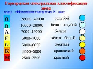 Гарвардская спектральная классификация звёзд O B A F G M K класс эффективная
