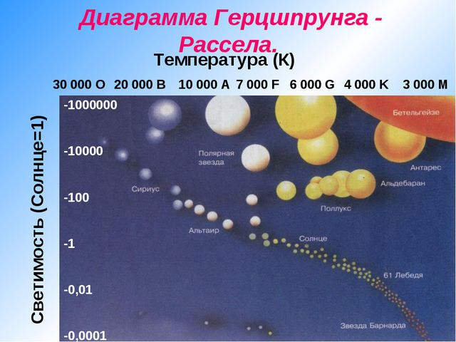 Диаграмма Герцшпрунга - Рассела. -1000000 -10000 -100 -1 -0,01 -0,0001 Темпе...