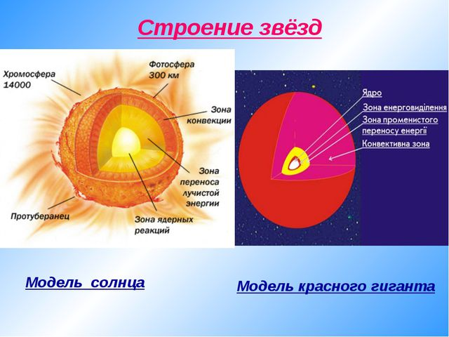 Cтроение звёзд Модель солнца Модель красного гиганта