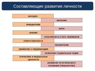 Составляющие развития личности интерес желание инициатива воля знания способн