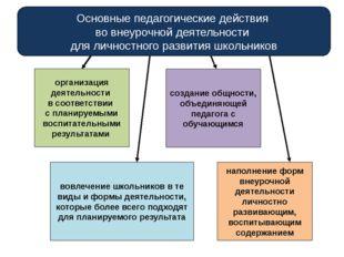 организация деятельности в соответствии с планируемыми воспитательными резуль