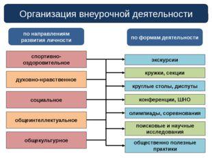Организация внеурочной деятельности по направлениям развития личности по форм