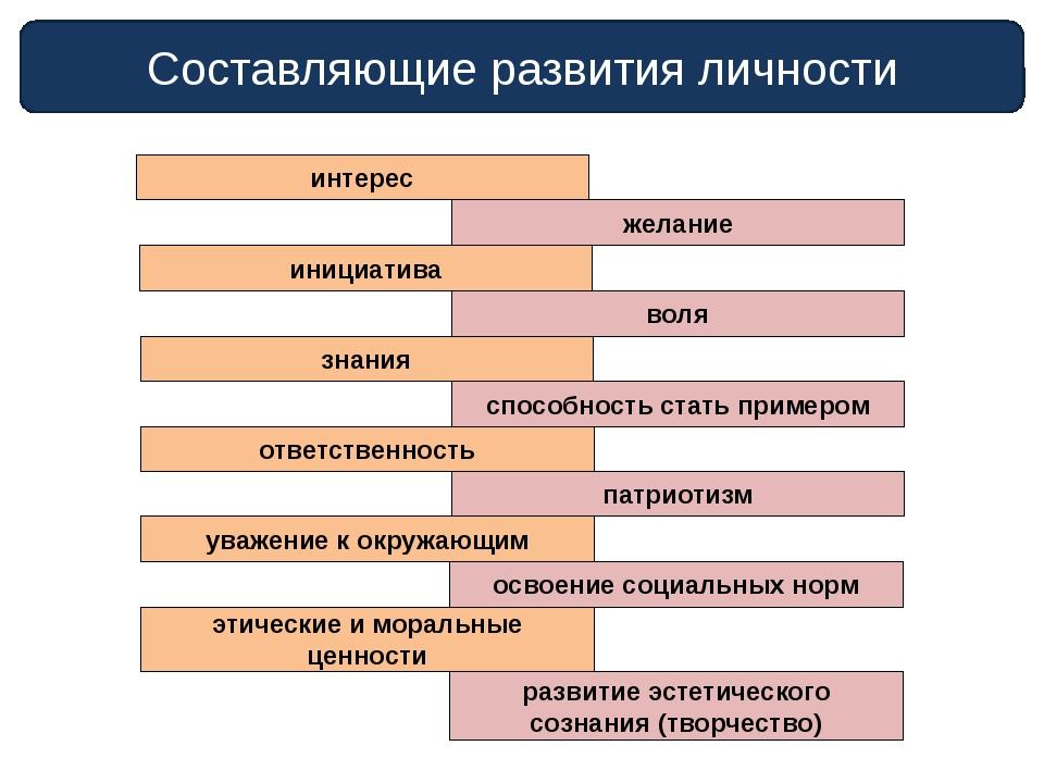 Составляющие развития личности интерес желание инициатива воля знания способн...