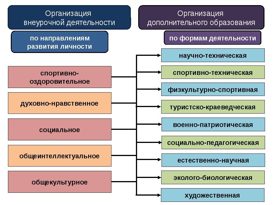 Организация внеурочной деятельности по направлениям развития личности по форм...