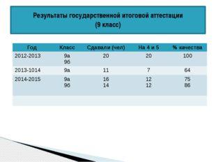 Результаты государственной итоговой аттестации (9 класс) Год Класс Сдавали (ч