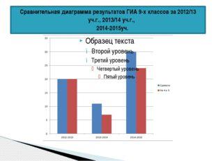 Сравнительная диаграмма результатов ГИА 9-х классов за 2012/13 уч.г., 2013/14