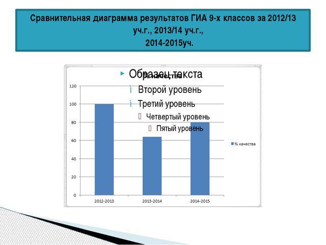 Сравнительная диаграмма результатов ГИА 9-х классов за 2012/13 уч.г., 2013/14...