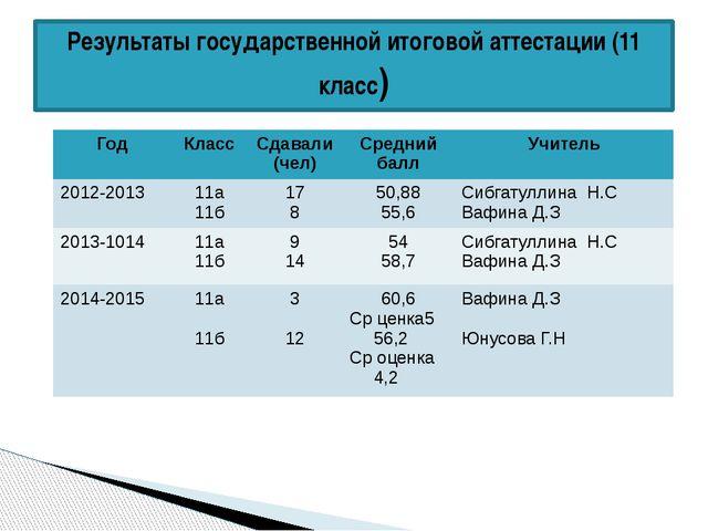 Результаты государственной итоговой аттестации (11 класс) Год Класс Сдавали (...