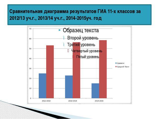 Сравнительная диаграмма результатов ГИА 11-х классов за 2012/13 уч.г., 2013/1...