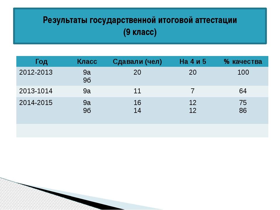 Результаты государственной итоговой аттестации (9 класс) Год Класс Сдавали (ч...