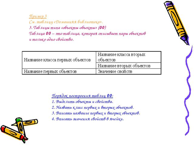 Пример 3 См. таблицу «Домашняя библиотека». 3. Таблицы типа «объекты-объекты»...